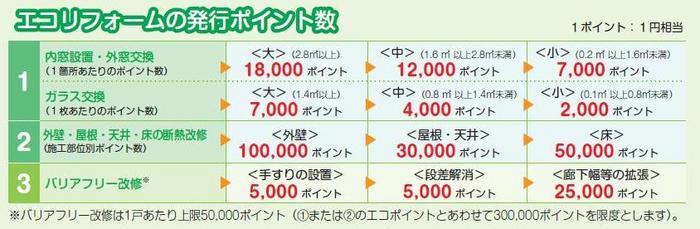 エコリフォームでは1戸あたり上限30万ポイント(30万円相当)がもらえます。バリアフリー改�