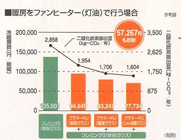冷暖房費の対比グラフです。左端のサッシだけから樹脂製サッシを取付て年間40,358円がお得に�