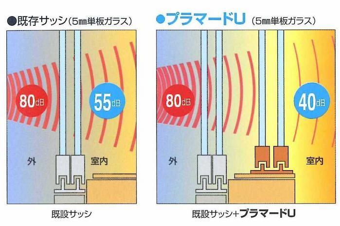 サッシを二重にすると外からの騒音・中からの音漏れが高い遮音性能で解決できます。騒音で�